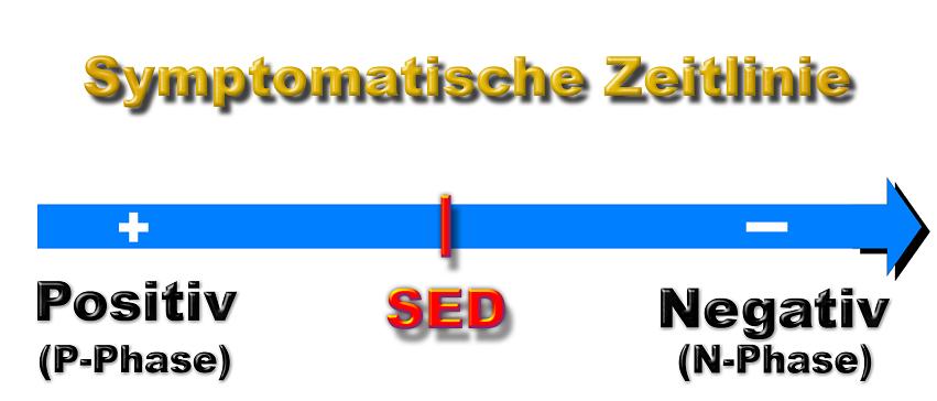 symptomatische Zeitlinie und SED