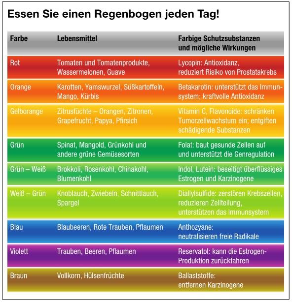 Regenbogen essen