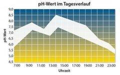 drjacobs_pH-Tabelle-6600a065.jpg